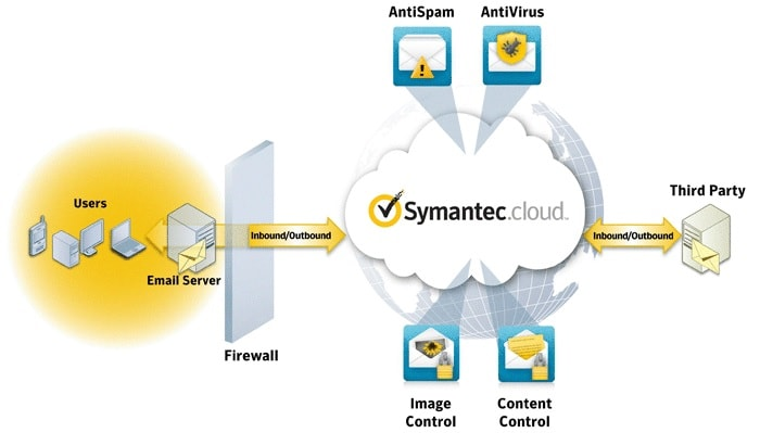 Symantec Email Security in Newbury with Advoco Solutions
