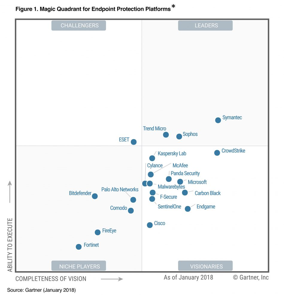 Gartner Positions Malwarebytes as a Visionary - Advoco Solutions