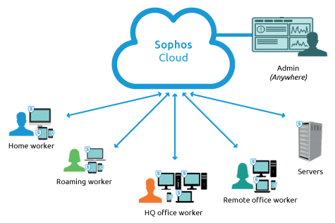 Sophos Endpoint Protection in Newbury with Advoco Solutions